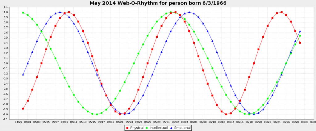 biological rhythm calculator download